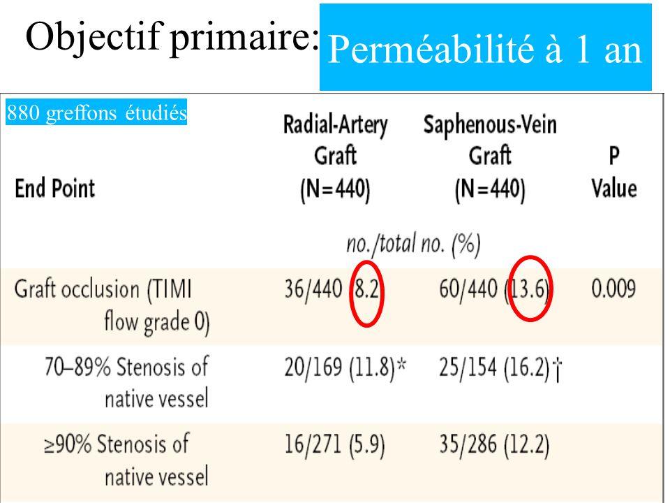 Objectif primaire: Perméabilité à 1 an 880 greffons étudiés