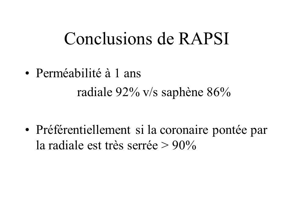 Conclusions de RAPSI Perméabilité à 1 ans radiale 92% v/s saphène 86%