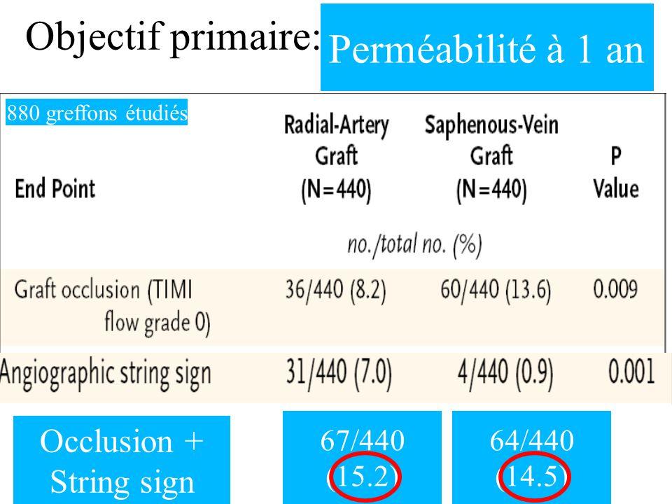 Objectif primaire: Perméabilité à 1 an Occlusion + String sign 67/440