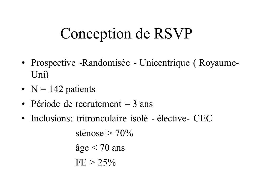 Conception de RSVP Prospective -Randomisée - Unicentrique ( Royaume- Uni) N = 142 patients. Période de recrutement = 3 ans.