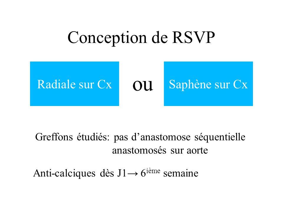 ou Conception de RSVP Radiale sur Cx Saphène sur Cx