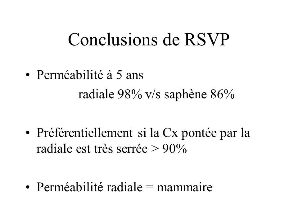 Conclusions de RSVP Perméabilité à 5 ans radiale 98% v/s saphène 86%