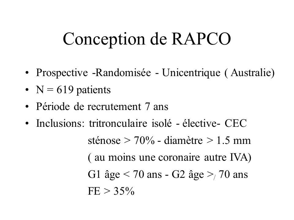 Conception de RAPCO Prospective -Randomisée - Unicentrique ( Australie) N = 619 patients. Période de recrutement 7 ans.