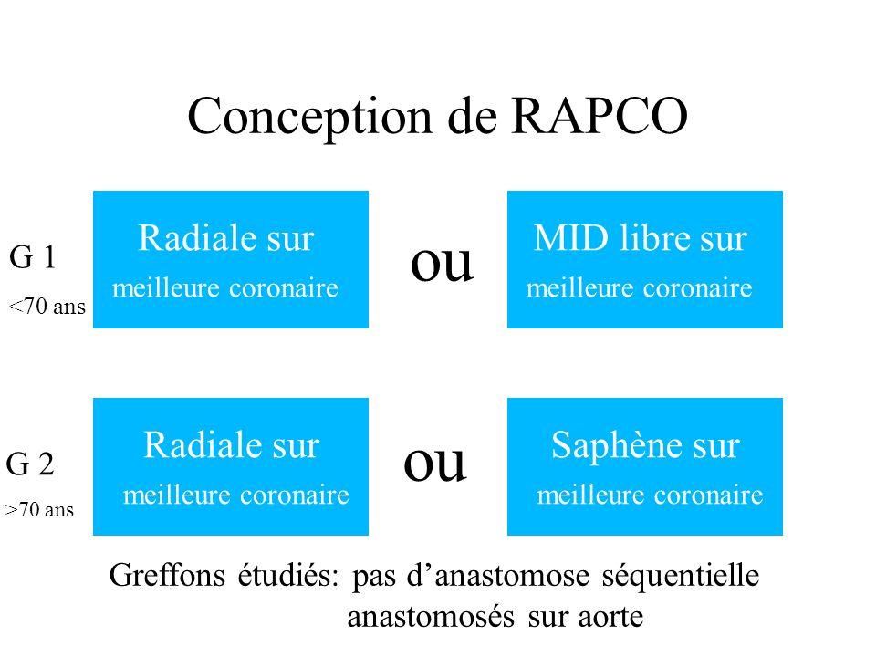 ou ou Conception de RAPCO Radiale sur MID libre sur Radiale sur