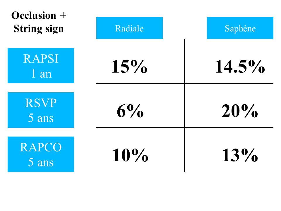 15% 14.5% 6% 20% 10% 13% RAPSI 1 an RSVP 5 ans RAPCO 5 ans Occlusion +