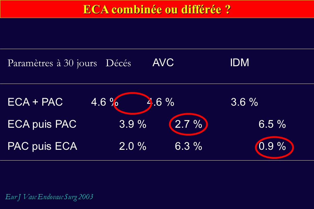 ECA combinée ou différée