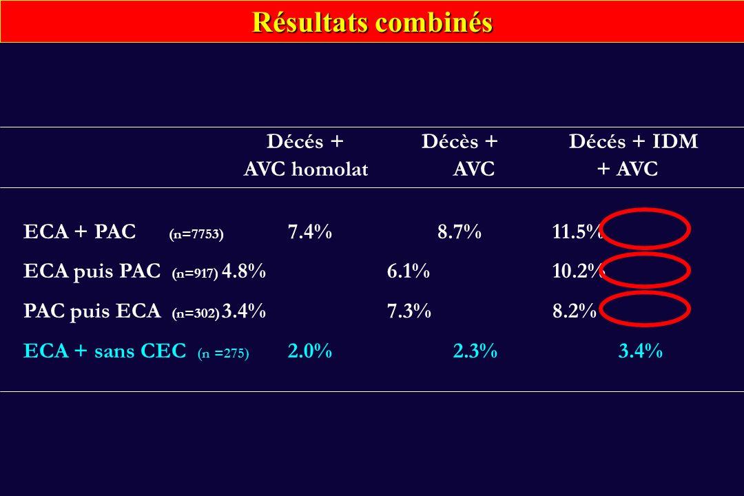Résultats combinés Décés + Décès + Décés + IDM AVC homolat AVC + AVC