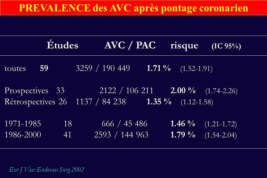 PREVALENCE des AVC après pontage coronarien