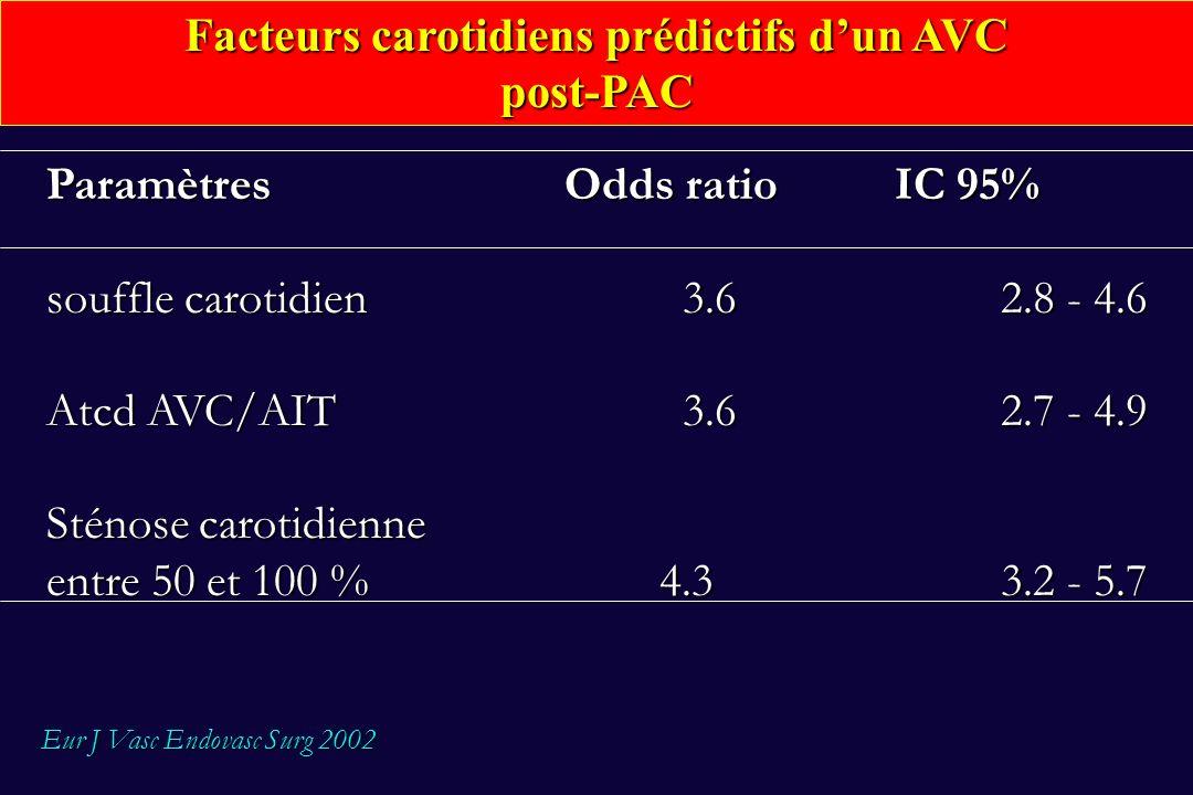 Facteurs carotidiens prédictifs d'un AVC
