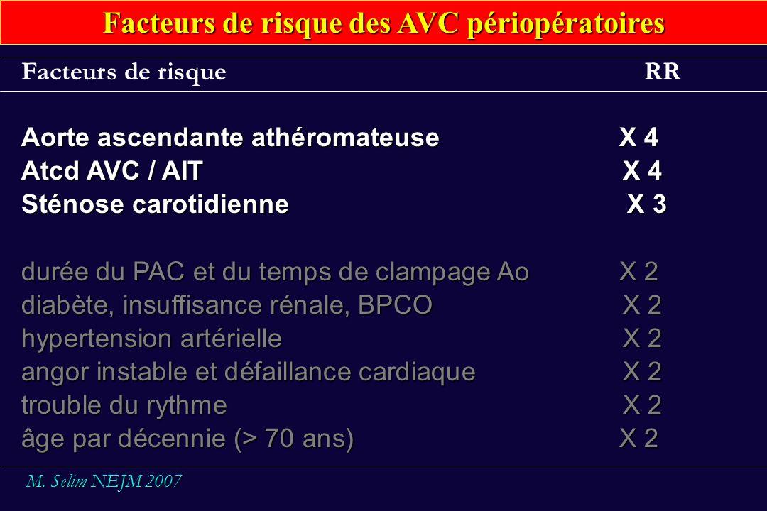 Facteurs de risque des AVC périopératoires