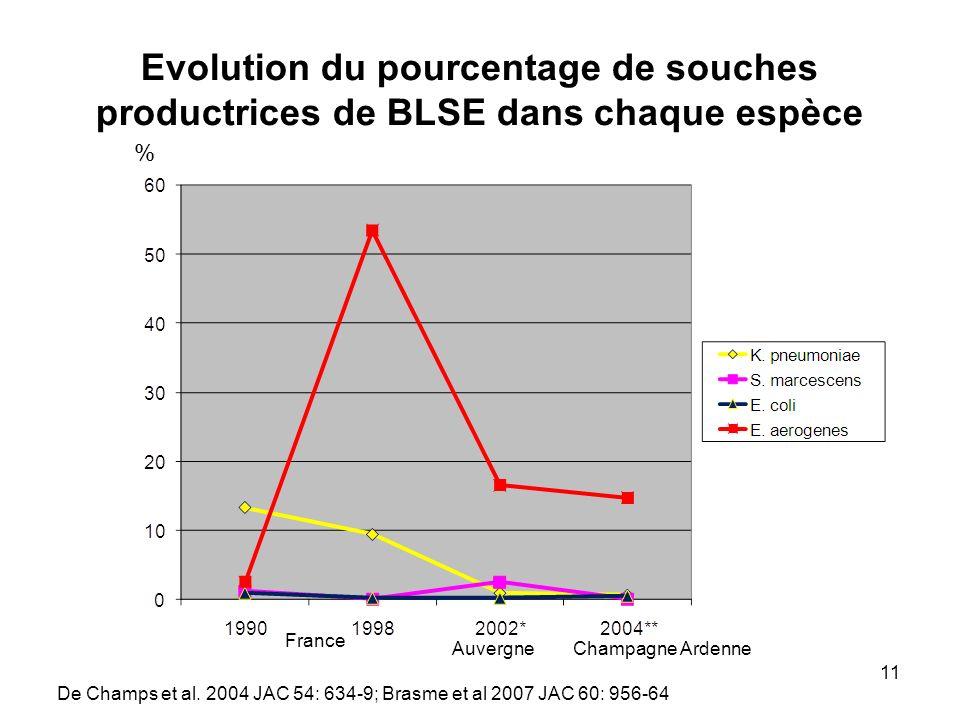 Evolution du pourcentage de souches productrices de BLSE dans chaque espèce