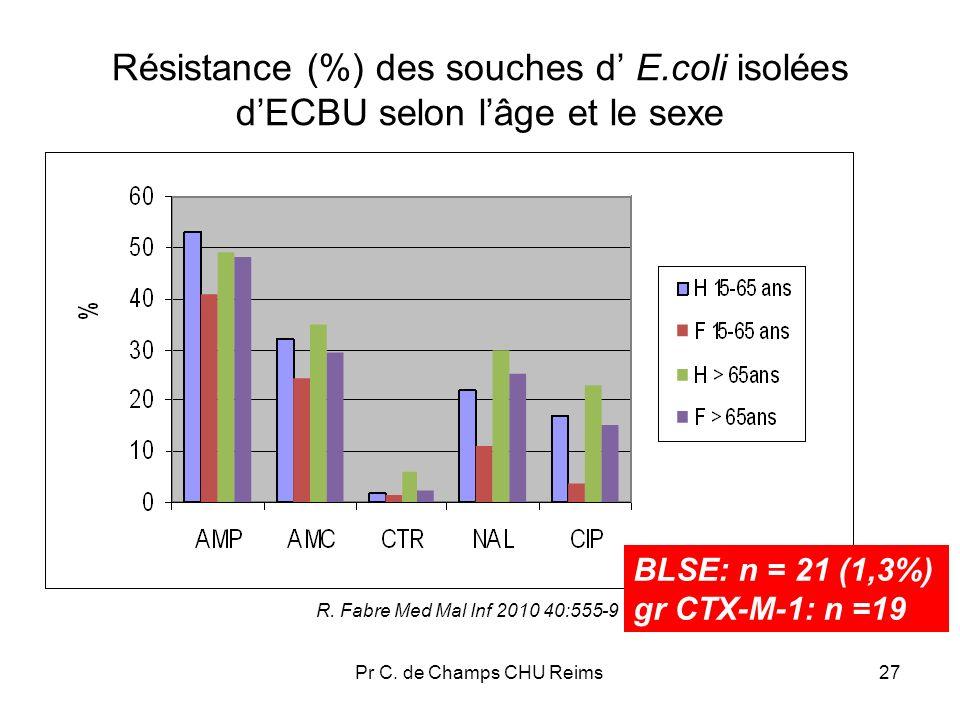 Résistance (%) des souches d' E