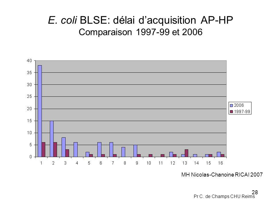 E. coli BLSE: délai d'acquisition AP-HP Comparaison 1997-99 et 2006