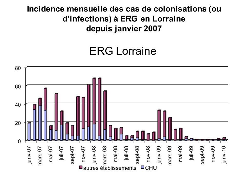 Incidence mensuelle des cas de colonisations (ou d'infections) à ERG en Lorraine depuis janvier 2007