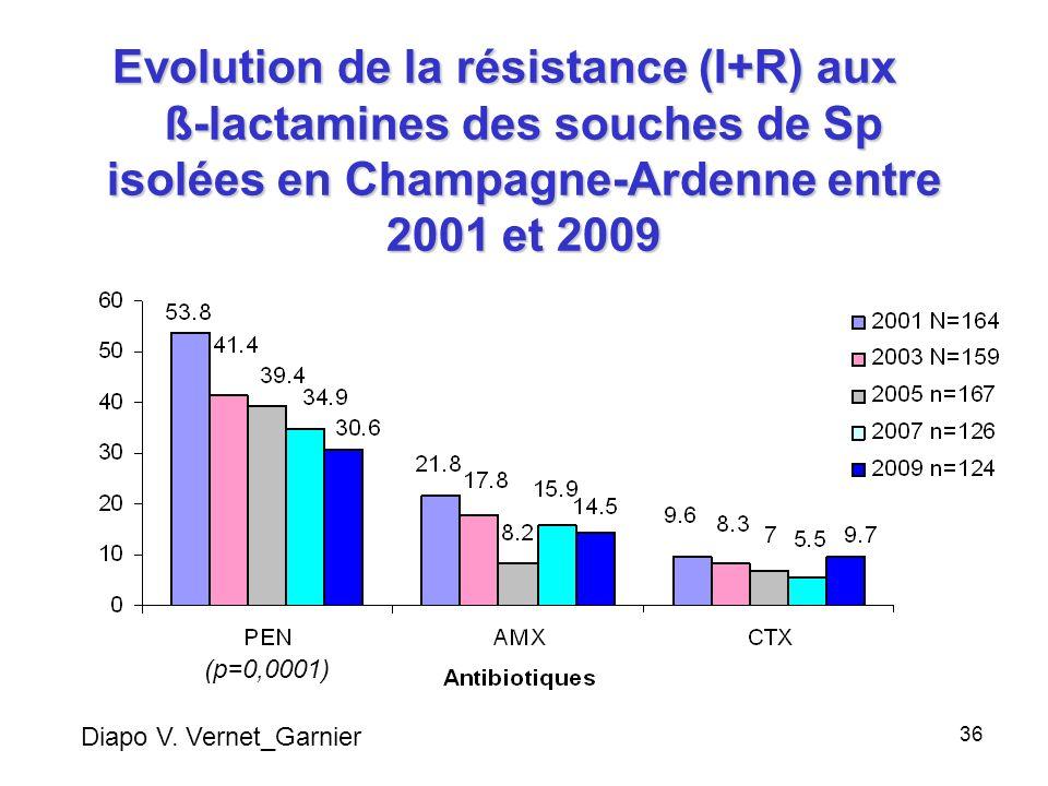 Evolution de la résistance (I+R) aux