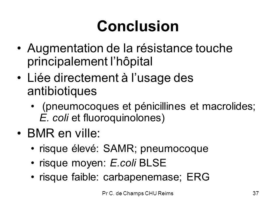 ConclusionAugmentation de la résistance touche principalement l'hôpital. Liée directement à l'usage des antibiotiques.