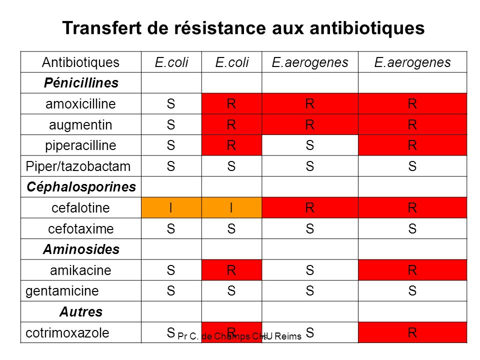 Transfert de résistance aux antibiotiques