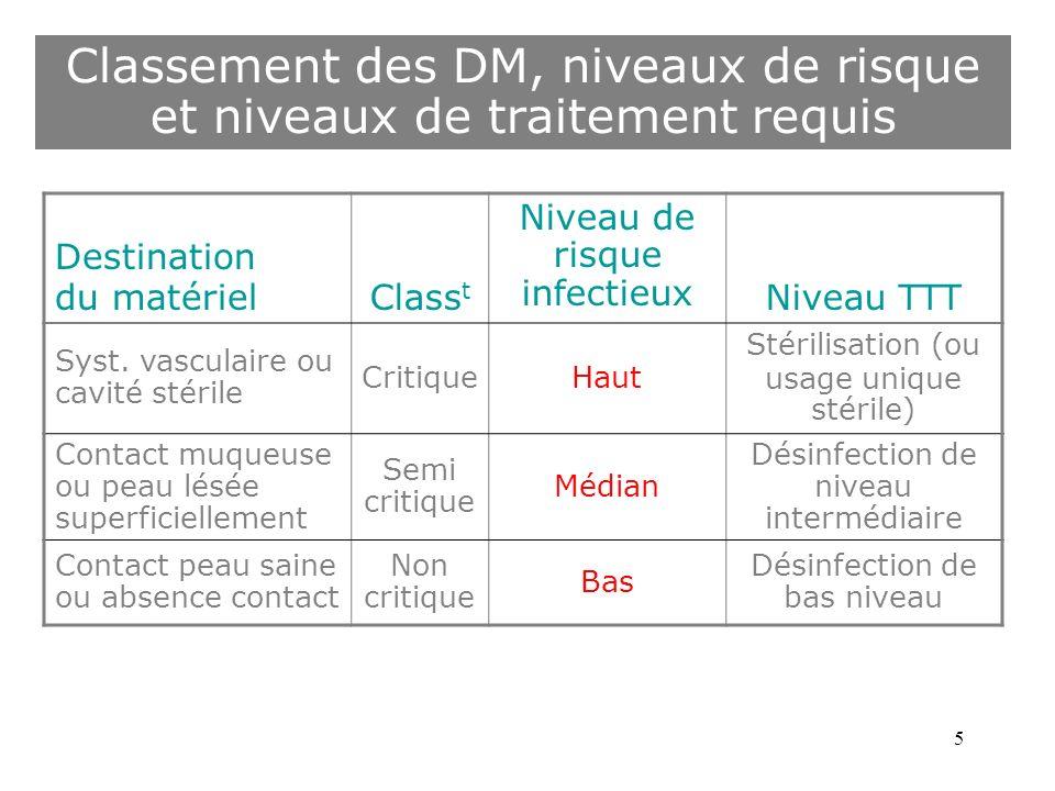 Classement des DM, niveaux de risque et niveaux de traitement requis