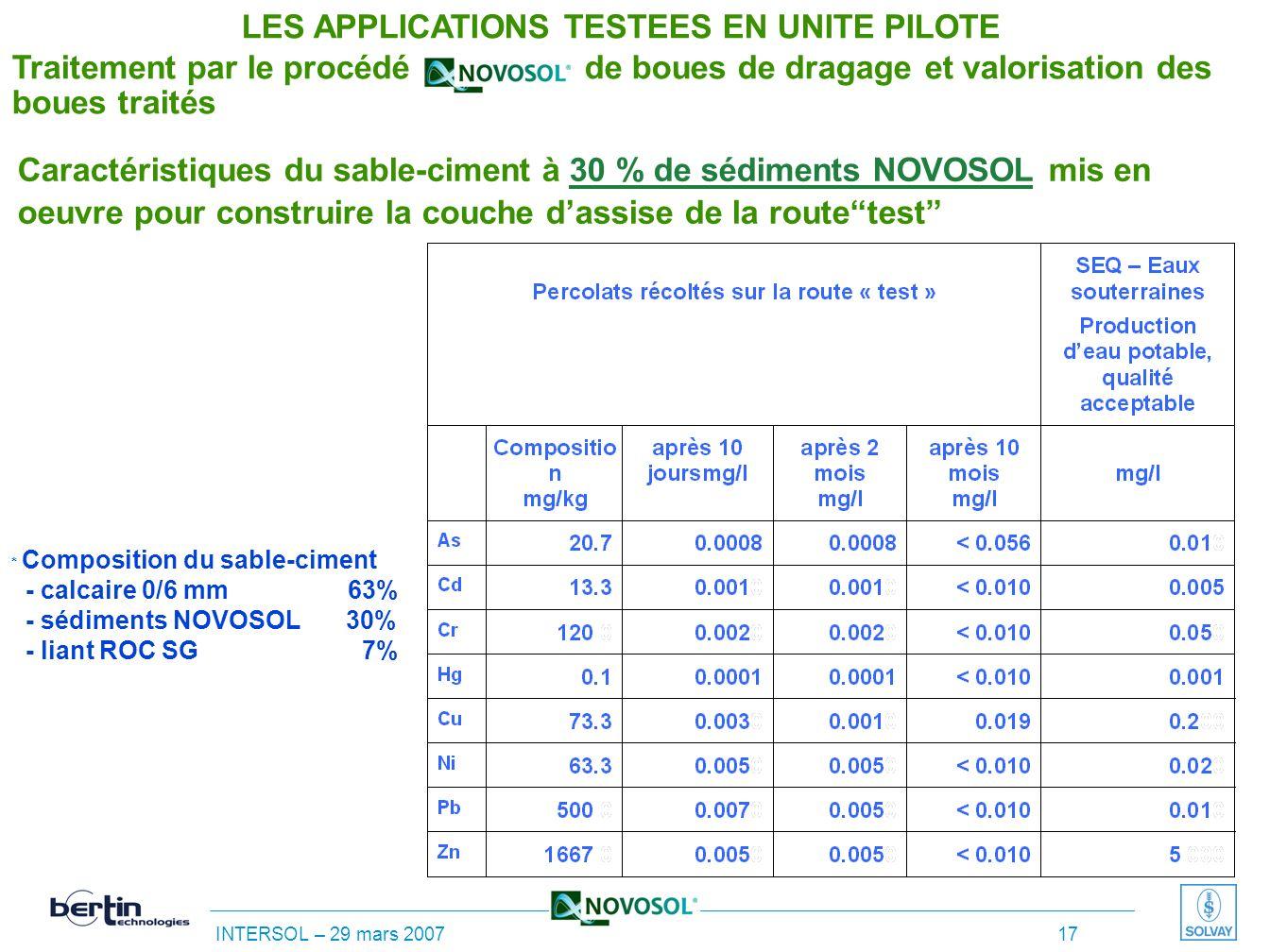 LES APPLICATIONS TESTEES EN UNITE PILOTE