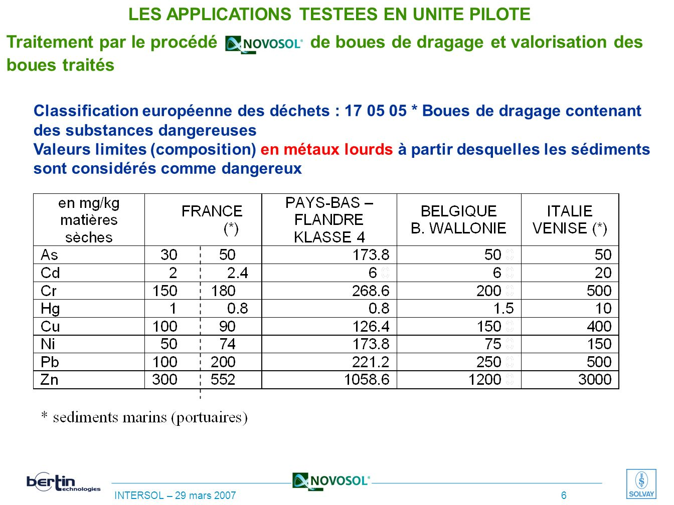 LES APPLICATIONS TESTEES EN UNITE PILOTE