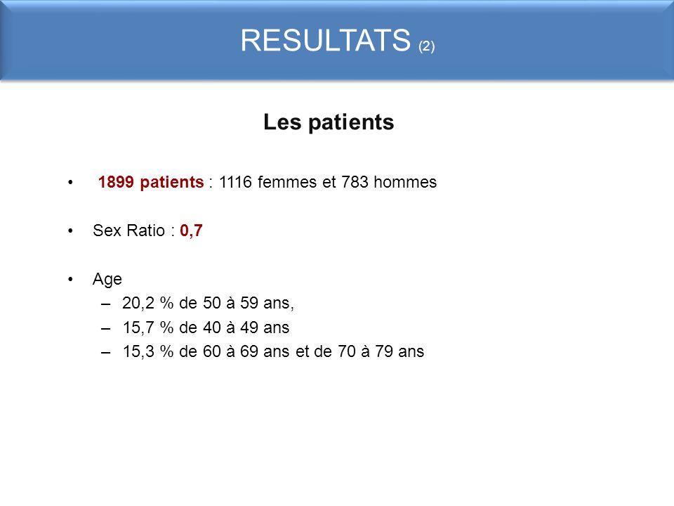 RESULTATS (2) Les patients 1899 patients : 1116 femmes et 783 hommes