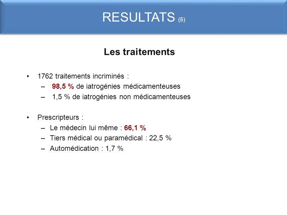 RESULTATS (5) Les traitements 1762 traitements incriminés :