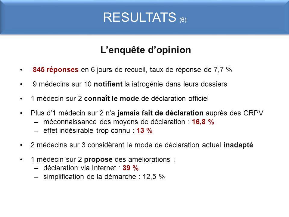 RESULTATS (6) L'enquête d'opinion