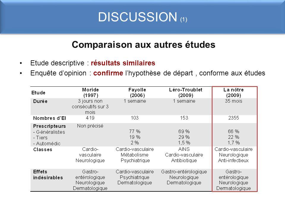 Comparaison aux autres études