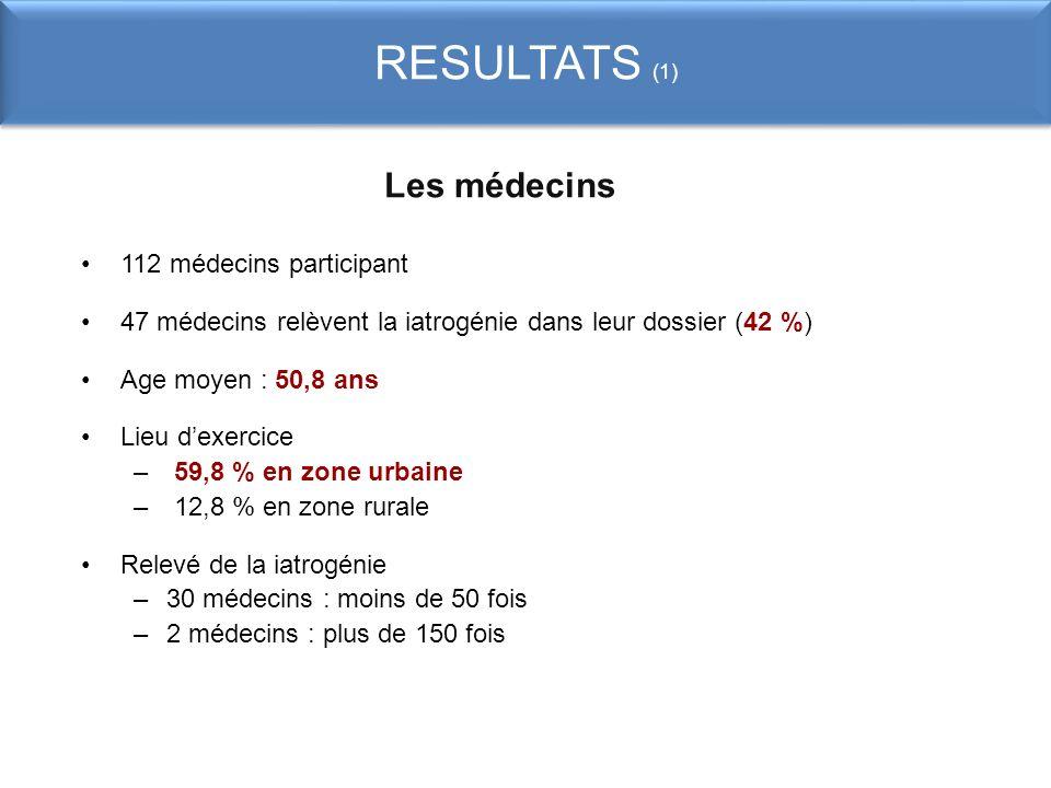 RESULTATS (1) Les médecins 112 médecins participant