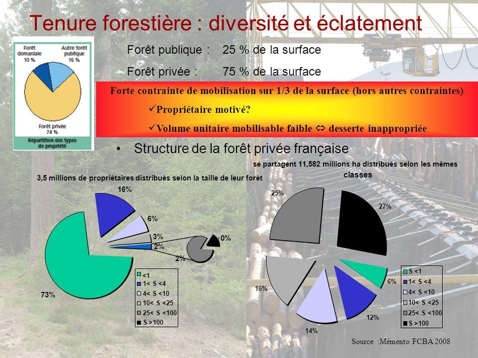 Tenure forestière : diversité et éclatement