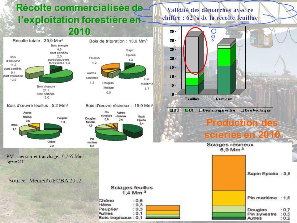 Validité des démarches avec ce chiffre : 62% de la récolte feuillue