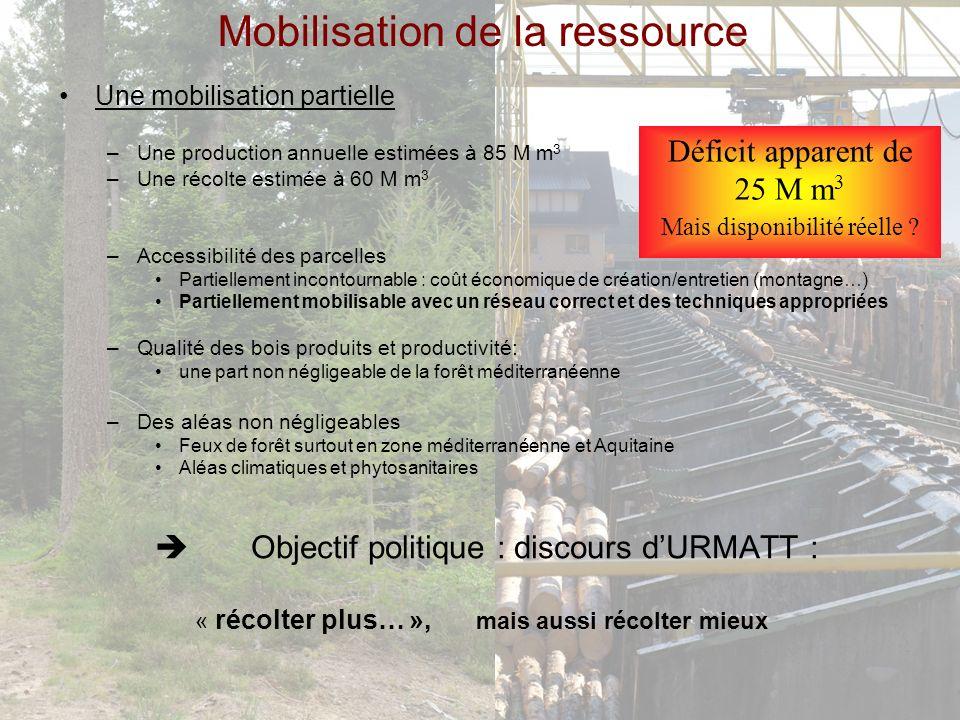 Mobilisation de la ressource