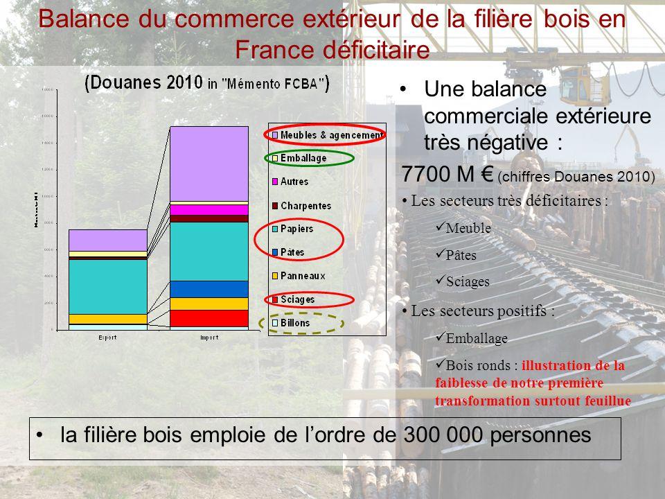 Balance du commerce extérieur de la filière bois en France déficitaire