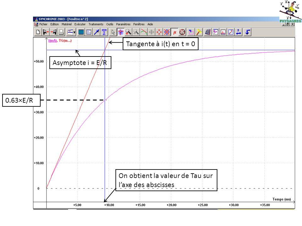 Tangente à i(t) en t = 0 Asymptote i = E/R. 0.63×E/R.