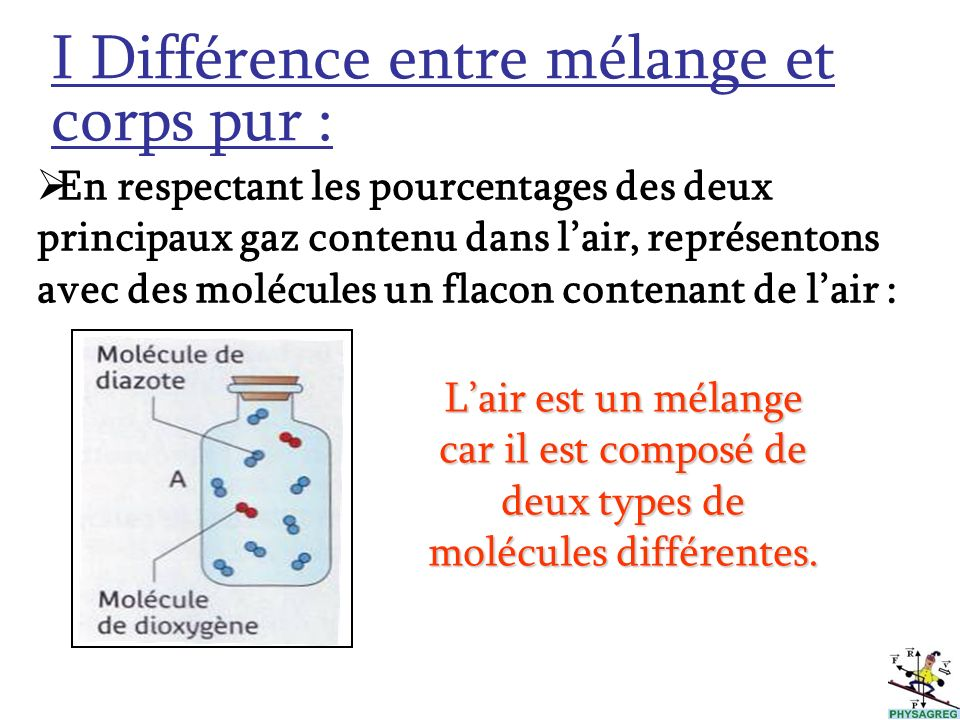 I Différence entre mélange et corps pur :