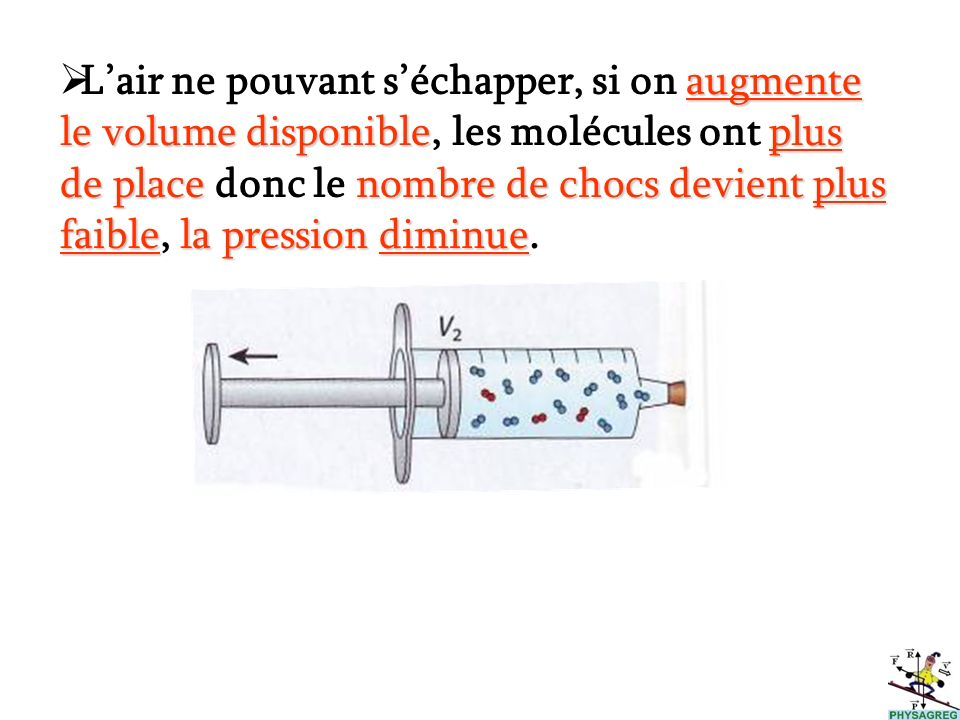 L'air ne pouvant s'échapper, si on augmente le volume disponible, les molécules ont plus de place donc le nombre de chocs devient plus faible, la pression diminue.