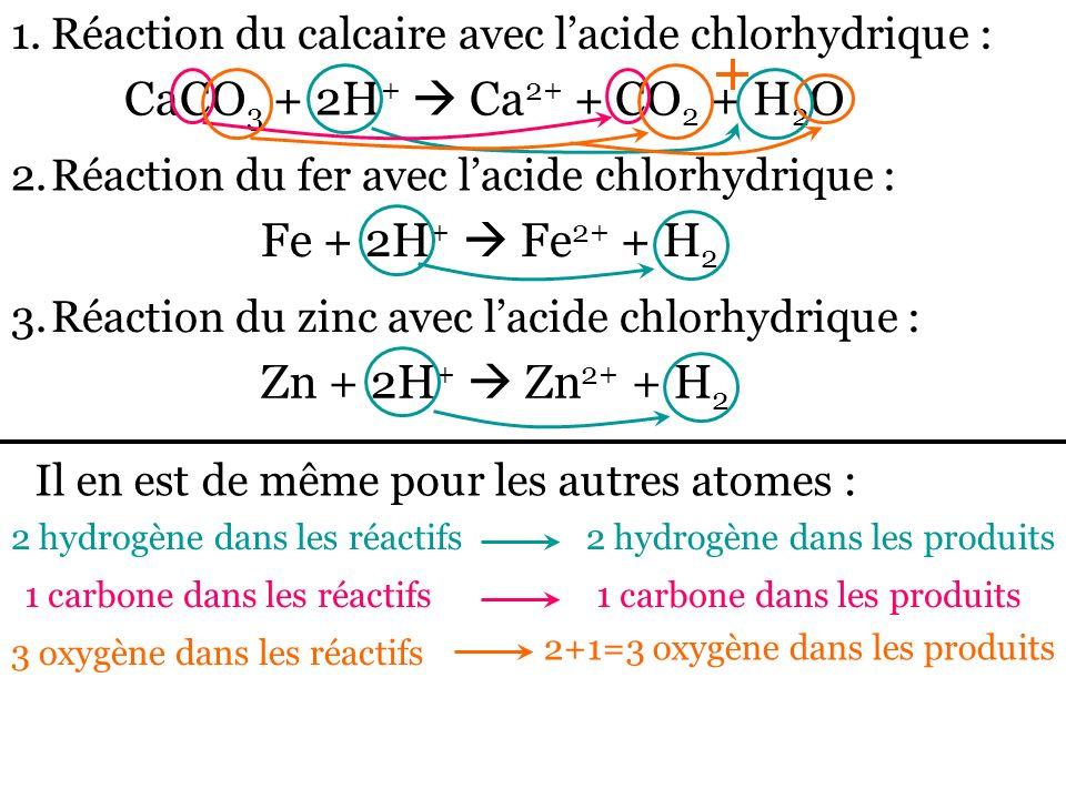 CaCO3 + 2H+  Ca2+ + CO2 + H2O Fe + 2H+  Fe2+ + H2