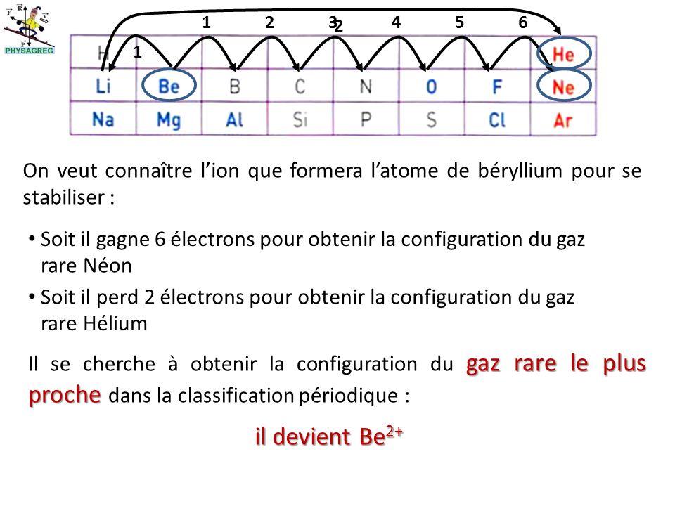 2 1. 2. 3. 4. 5. 6. 1. On veut connaître l'ion que formera l'atome de béryllium pour se stabiliser :