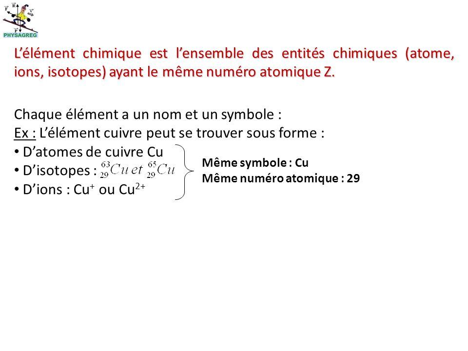 Chaque élément a un nom et un symbole :