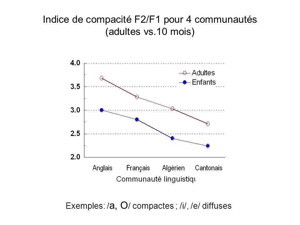 Indice de compacité F2/F1 pour 4 communautés (adultes vs.10 mois)