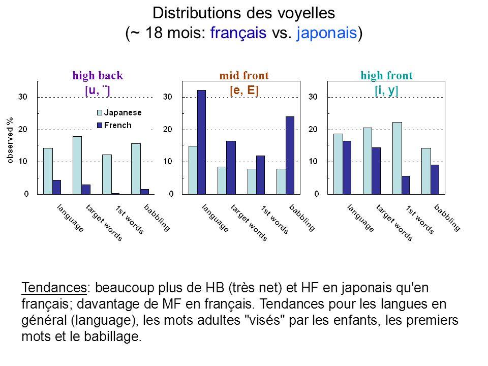 Distributions des voyelles (~ 18 mois: français vs. japonais)