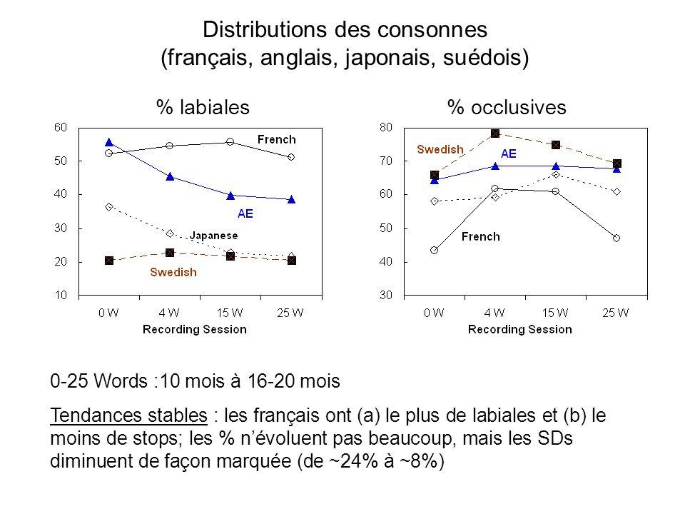 Distributions des consonnes (français, anglais, japonais, suédois)