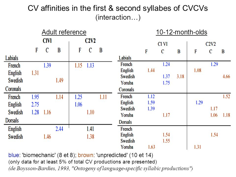 CV affinities in the first & second syllabes of CVCVs (interaction…)