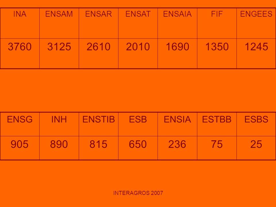 INAENSAM. ENSAR. ENSAT. ENSAIA. FIF. ENGEES. 3760. 3125. 2610. 2010. 1690. 1350. 1245. ENSG. INH. ENSTIB.