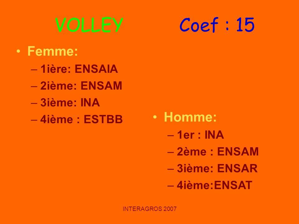 VOLLEY Coef : 15 Femme: Homme: 1ière: ENSAIA 2ième: ENSAM 3ième: INA