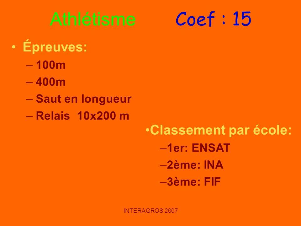 Athlétisme Coef : 15 Épreuves: Classement par école: 100m 400m