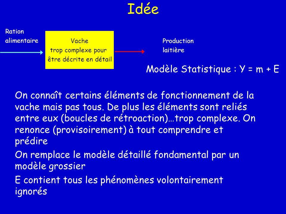 Idée Modèle Statistique : Y = m + E