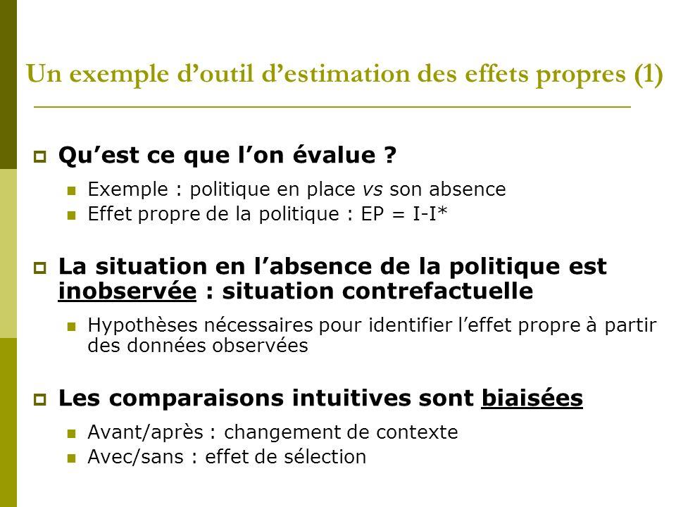 Un exemple d'outil d'estimation des effets propres (1)