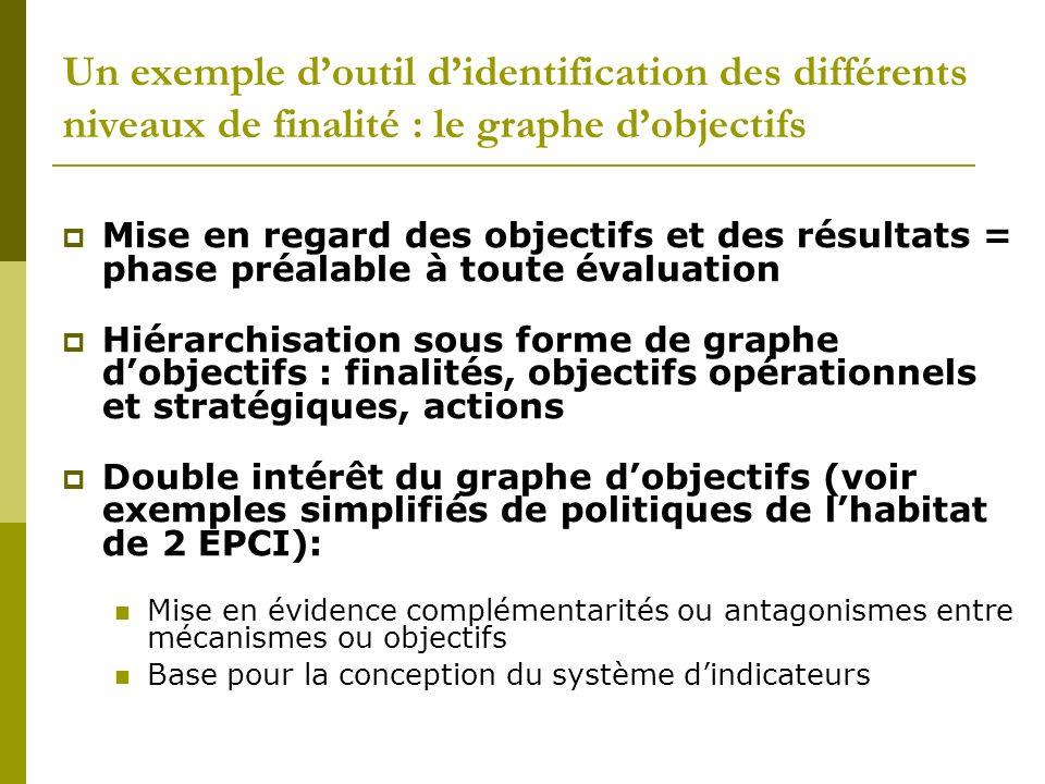 Un exemple d'outil d'identification des différents niveaux de finalité : le graphe d'objectifs