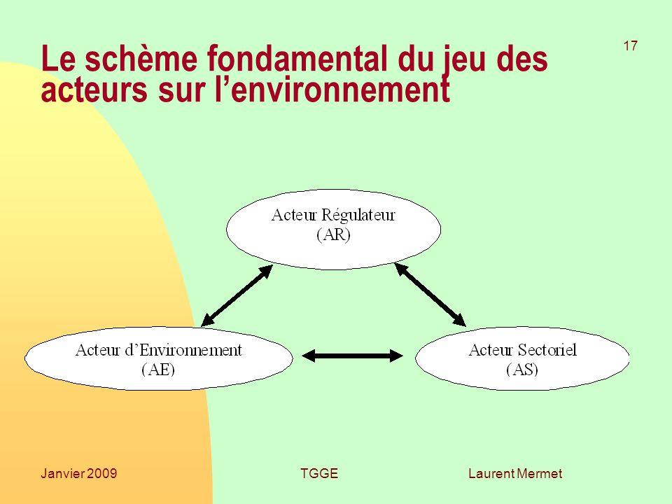 Le schème fondamental du jeu des acteurs sur l'environnement